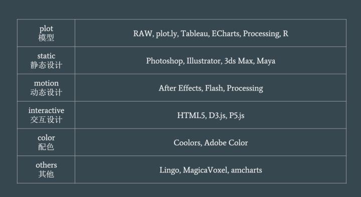 数据可视化工具表